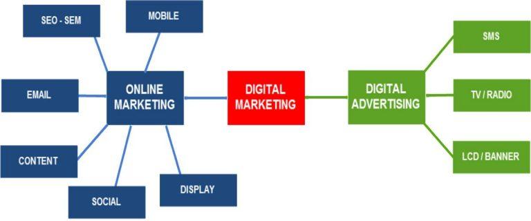 Quy trình marketing online