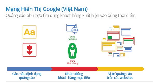 Mạng hiển thị google adwords